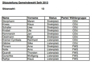 Sitzverteilung GV 2013